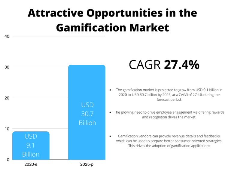Gamification Market by Region (USD Billion)